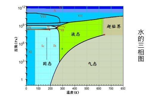 水环真空泵三相图