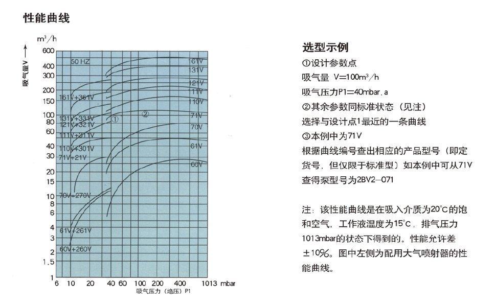水环式真泵,水环真空泵参数