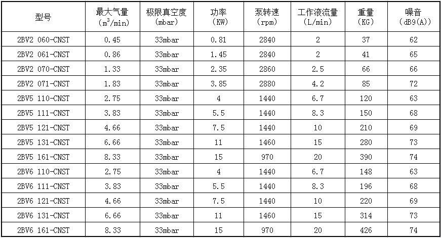2bv5水环真空泵参数图