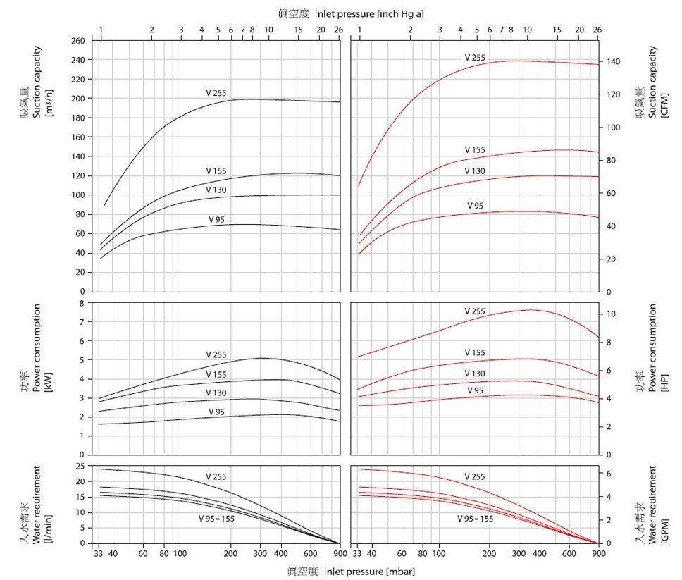 水环式真空泵技术原理图