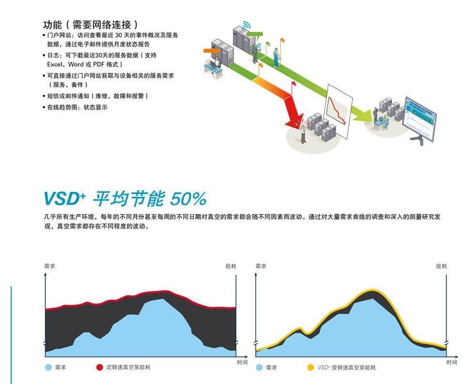 VSD+螺杆式真空泵参数