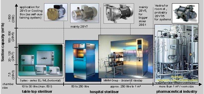 真空灭菌柜之V6水环真空泵应用案例