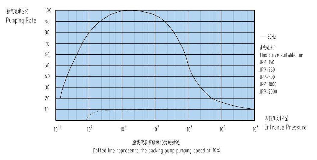 JRP150-2000罗茨真空泵参数